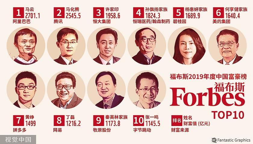 超越娱乐:2019福布斯中国富豪榜发布,谁涉足了体育产业?图2