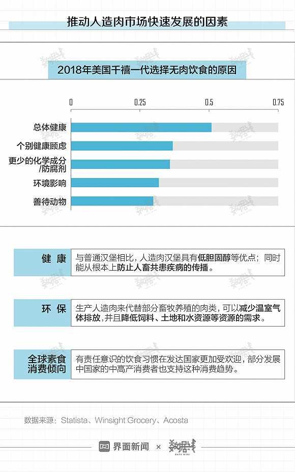 数据 | 肯德基、麦当劳们都要卖人造肉了,但中国人不太买账图3