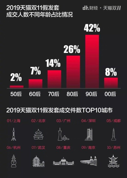 双十一猎奇消费盘点:90后是假发消费冠军,美臀垫销量是去年的八倍图3