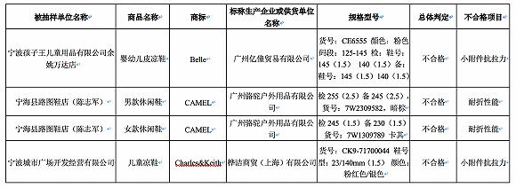 【当日质检】百丽、骆驼和Charles&Keith旗下共4批次鞋类产品不合格图2