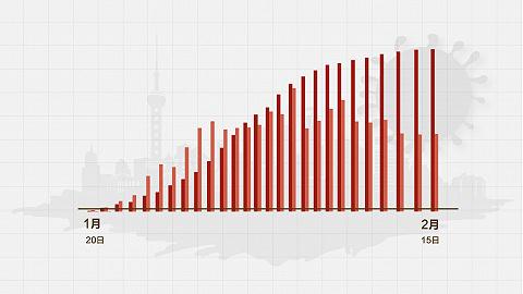 數據   (截至2月15日24時)上海新型冠狀病毒感染肺炎病例通報例