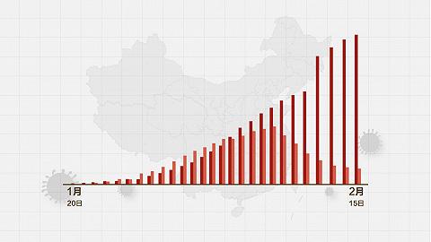 數據   (截至2月15日24時)新型冠狀病毒感染肺炎病例通報例