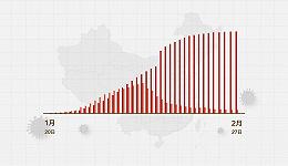 数据   (截至2月27日24时)全国湖北以外地区新增确诊9例、新增疑似120例