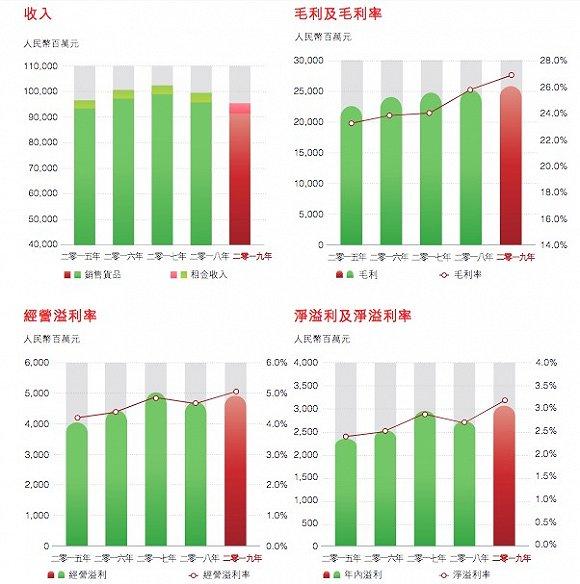 高鑫零售走出业绩低谷,尤其是生鲜品类的同店增长,平均取得双位数增长