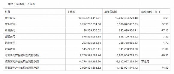 营业成本、财务费用大增,玻纤巨头中国巨石去年增收不增利