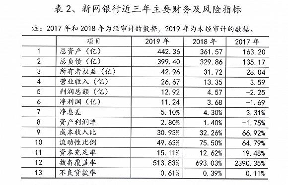 新网银行2019年净利增长超两倍