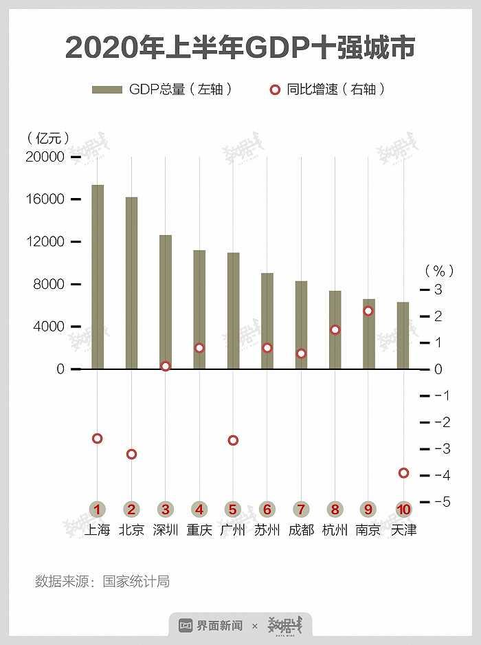 """GDP十强城市重新洗牌 重庆跻身前四,南京稳固""""守门员""""地位"""