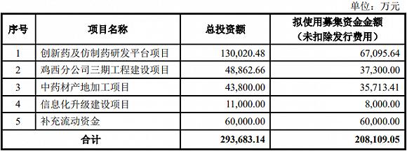 """【深度】珍宝岛拟募资20亿""""下注""""化学药,最长12年投资周期划算吗?"""