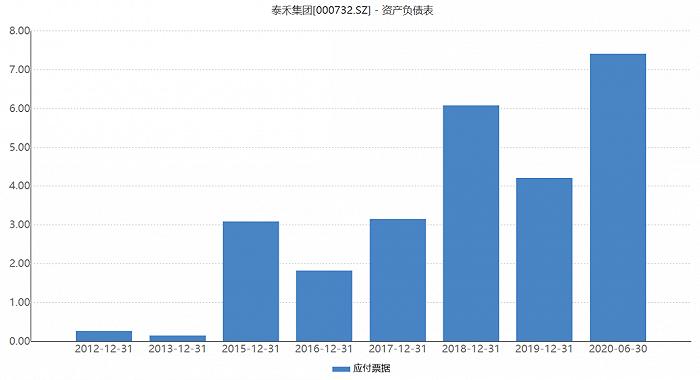 """负债1935亿,债务违约349亿,泰禾还能等来""""骑士""""万科?"""