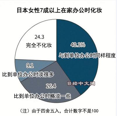 民调显示:日本7成以上女性在家办公也化妆