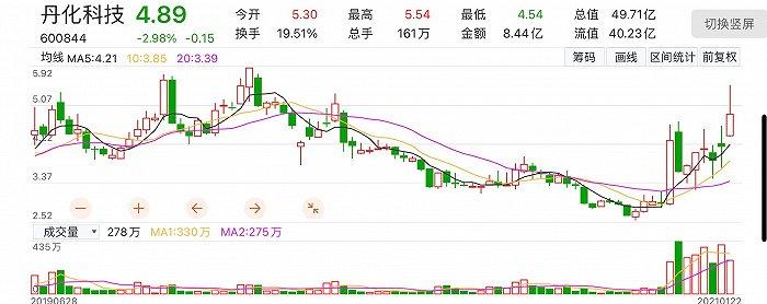 """三连板后丹化科技宣布""""易主"""",复牌首日股价下跌投资者在担忧什么?"""
