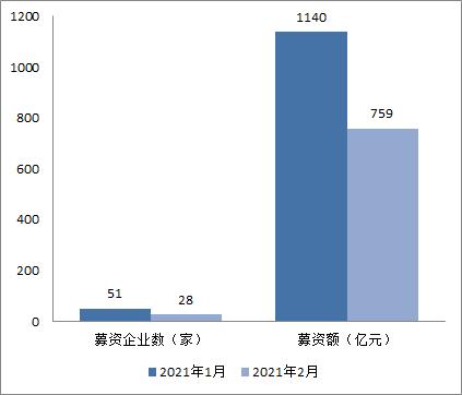 前两月A股公司抛1900亿融资预案,蓝盾股份20亿定增按下终止键