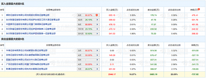 """下注重组小心""""翻车"""",*ST众泰连拉12涨停,去年预亏最高90亿"""