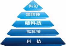 科技金字塔。图片来源:受访者提供