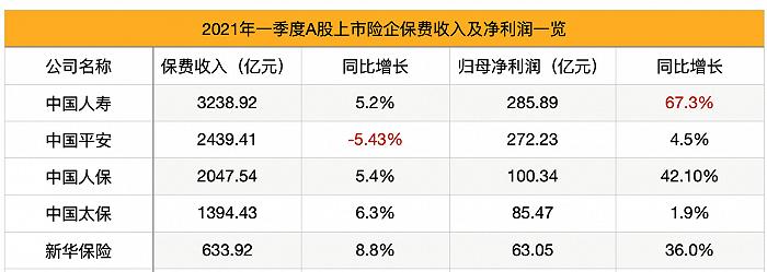 欧亿OE代理五大上市险企一季报PK:净利增速分化大,中国人寿代理人减员近10万人