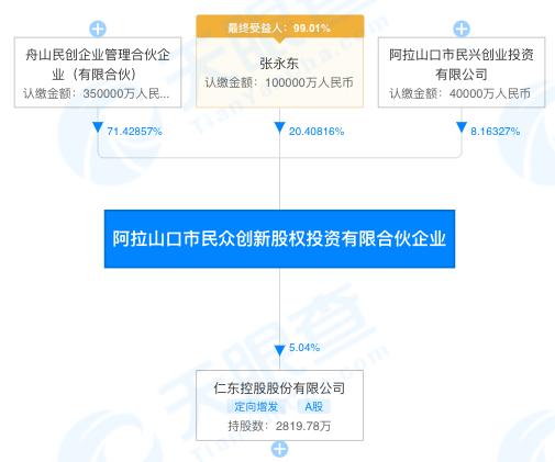 """欧亿3平台注册""""资本玩家""""张永东债务纠纷3年未解,所持仁东控股超5%股份将被拍卖"""