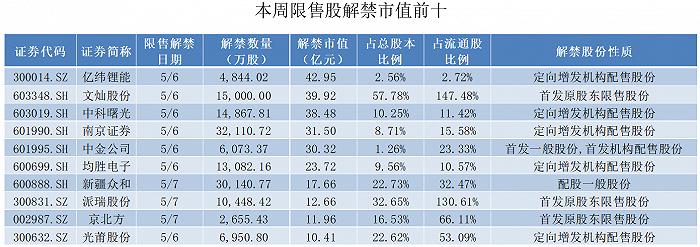 天富平台网址药明康德千亿限售股将上市,22位股东三年收益超13倍