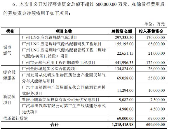 """天富代理登录毛利率连续7年下滑,股价长期低位徘徊的广州发展,拟定增60亿扩主营及""""还债"""""""