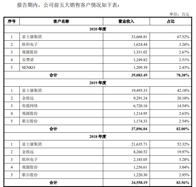凤凰城平台致尚科技冲IPO:电子雾化设备收入突然没了,大笔关联交易存蹊跷