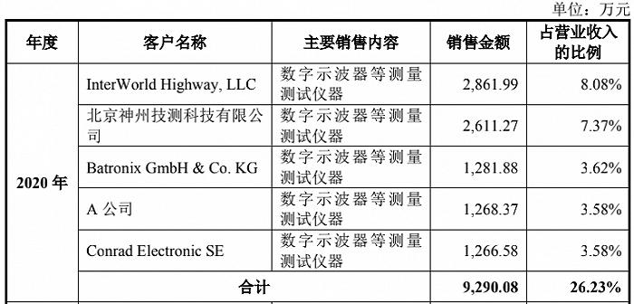 凤凰城平台普源精电对赌协议下冲科创板,单价高,毛利率却不及同行规模更小公司