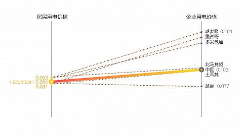 数据 告诉你中国电价在全球什么水平?