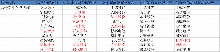 摩登5网页版郑泽鸿、冯明远、赵诣、姚志鹏、李游,谁是二季度新能源主题基金最靓的仔?