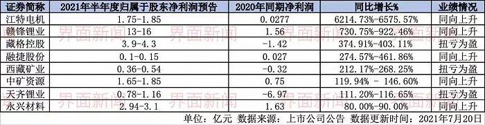 欧亿3首页八家锂盐公司已发半年业绩预报,谁挣得最多、谁增幅最大?