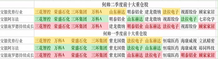 """摩登5网页版杨浩上半年产品亏损、王崇踩大雷,""""交银三剑客""""笑不起来"""