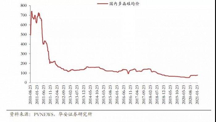 欧亿3首页疯狂的硅料:有企业利润暴增705倍,有拖鞋生产商跑步入场,价格或破10年高点