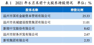 摩登平台APP【独家】远大集团等三股东违规持股遭监管点名后,宁波东海银行或引入宁波银行为战略投资者
