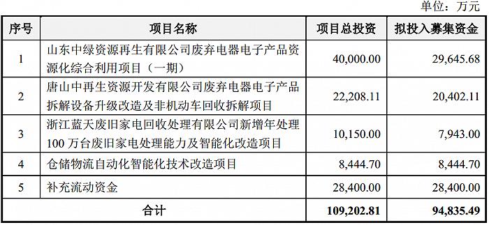 凤凰城平台中再资环拟募9.5亿大扩废电拆解产能,两股东再喊清仓式减持