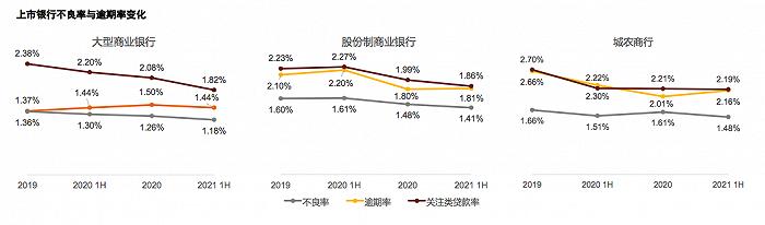 """普华永道:今年上半年银行业画出一道""""微笑曲线"""",采矿、地产行业不良上升最快"""