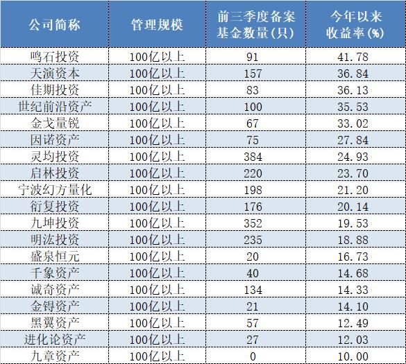 沐鸣2平台注册榜单来了!量化私募双雄狂发700余只新产品,年内收益排位却只在中游徘徊