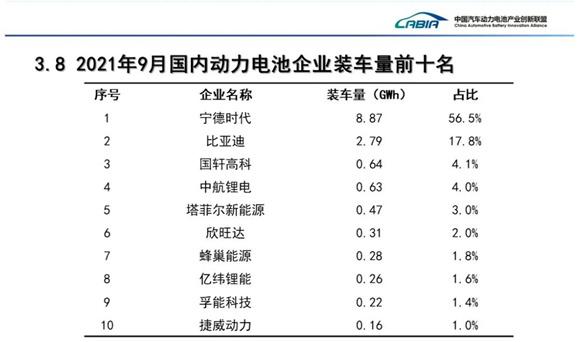 欧亿3首页9月国内动力电池装车量创历史新高