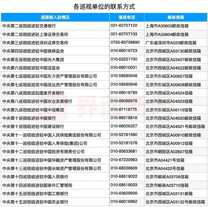 中央巡视组已进驻22家金融单位:为期两个月,设有专门值班电话、邮政信箱