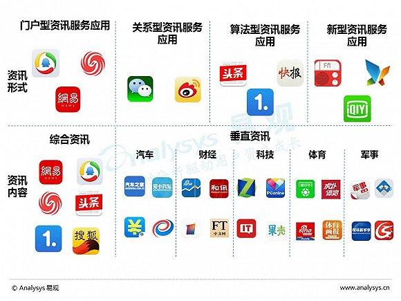 体育资讯_中国体育资讯市场:多维度满足用户需求,垂直体育资讯应用 ...