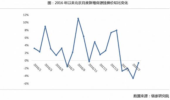 二手房房龄贷款年限_每月数据热链:8月全国重点城市趋稳态势明显|界面新闻 · JMedia