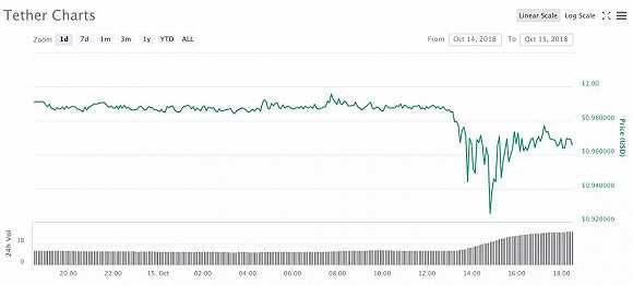 """USDT两小时暴跌8%:一场其他稳定币精心策划的""""阴谋""""?"""