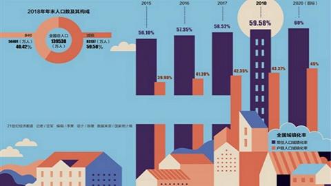 人口城镇化率逼近60%