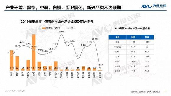 空调半年报:上半年市场量增额降,品牌间竞争加剧