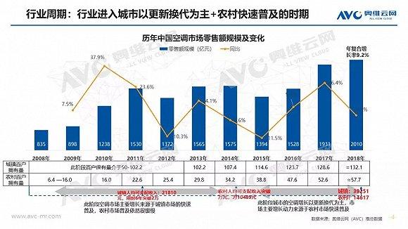 空调半年�报:上↓半年市场量增额降①,品牌ぷ间竞争加剧