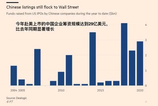 无惧摘牌风险:中国企业赴美上市为何不减反增?