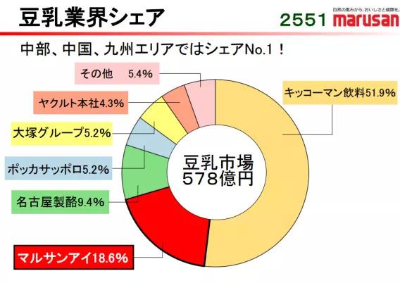 看了日本豆乳产业的三次热潮,才发现中国市场的增长空间超乎你想象