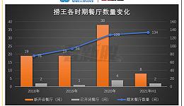 粤式火锅捞王赴港上市:疫情逆势扩张,翻台率持续下行