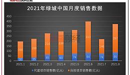 绿城中国:上半年逆市拿地,负债规模近4千亿元