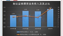 财达证券:利润增长成色不足,7起未结诉讼暴露风控短板